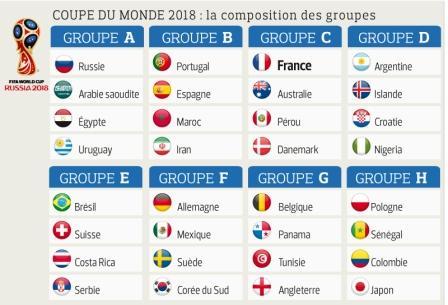 Les paris sont ouverts la russie sera t elle la hauteur pour la 21e coupe du monde fifa - Groupes coupe du monde 2014 ...